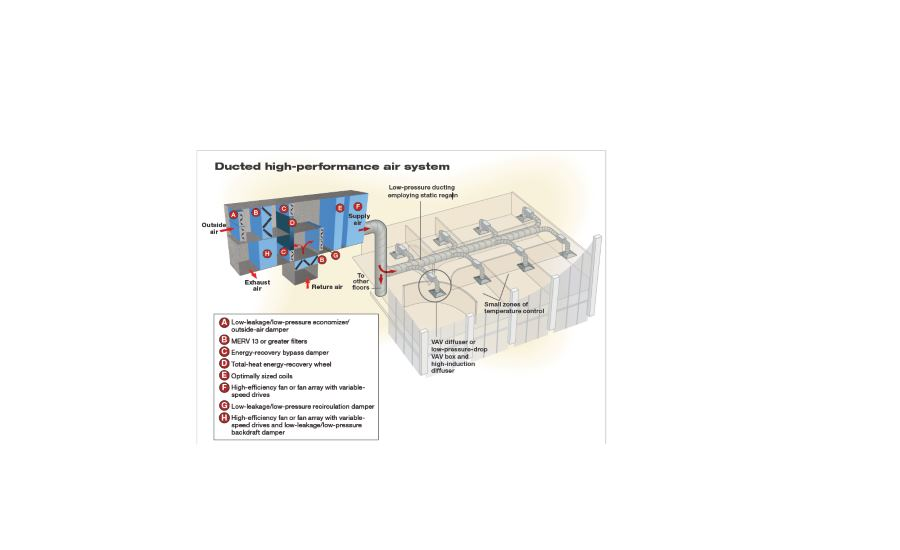 Ducted high-performance air system