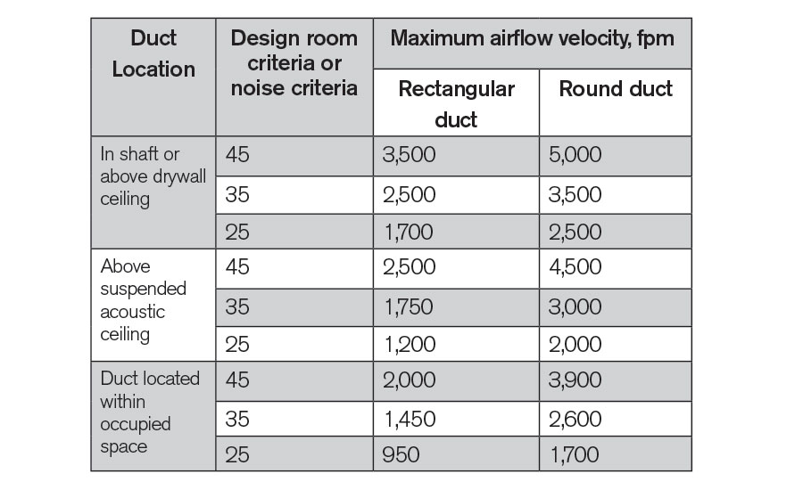 Advantages of flat-oval and round duct over rectangular ductwork
