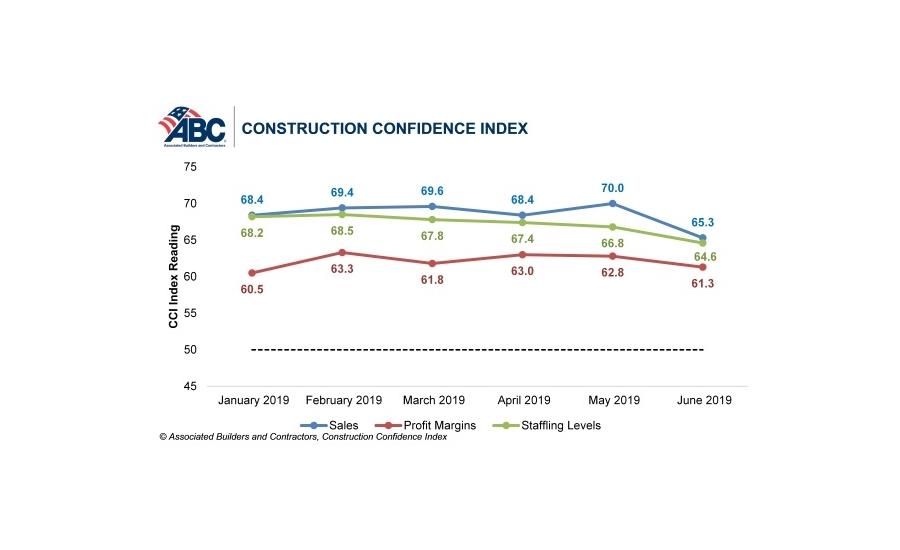 ABC June construction confidence graph