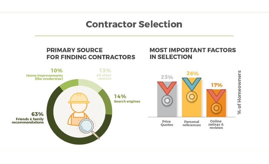 Contractor choice infographic