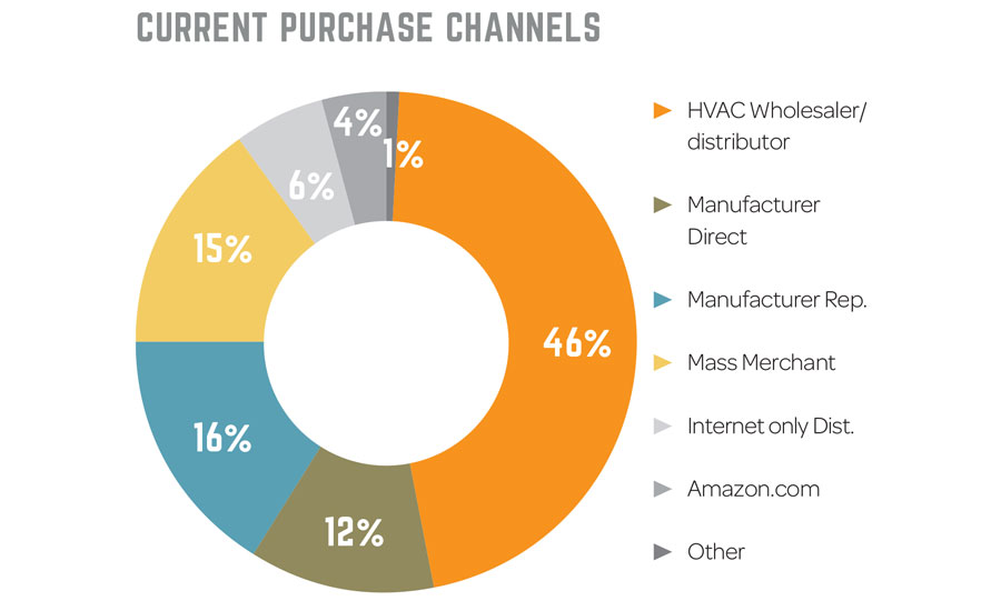 Current purchase channels in HVAC and sheet metal industry