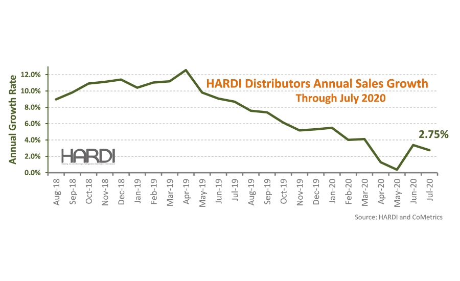 HARDI Distributor Report July 2020