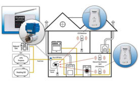 Gas Safety System