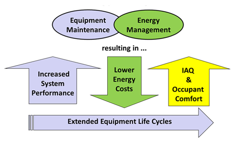 Proper system maintenance has many energy efficiency benefits