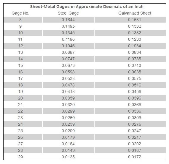 Sheet metal gaging graph