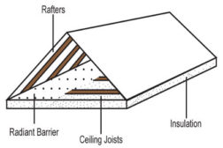 Saving energy with radiant barriers and HVAC ductwork